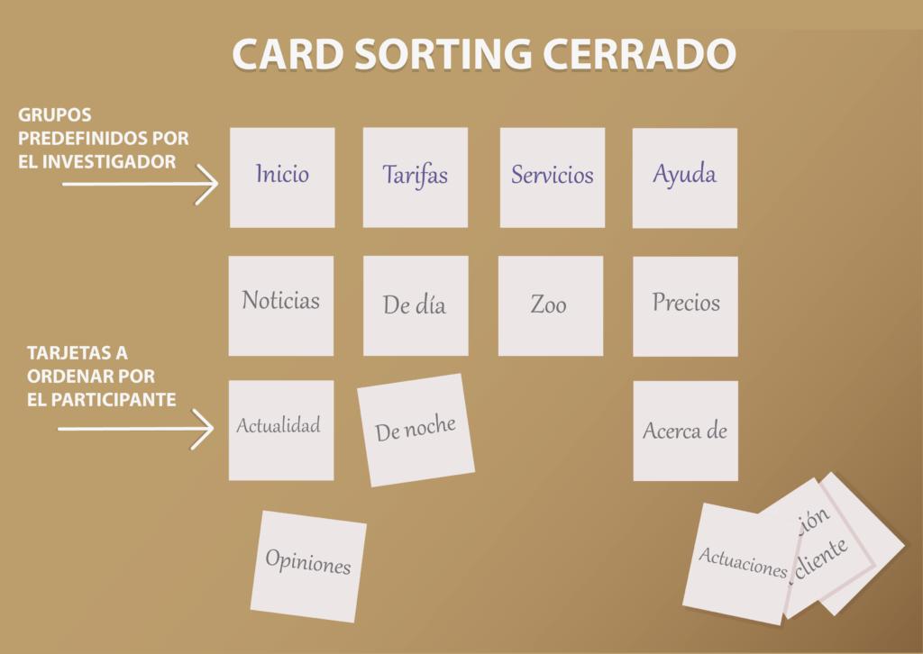 Ejemplo de Card Sorting cerrado