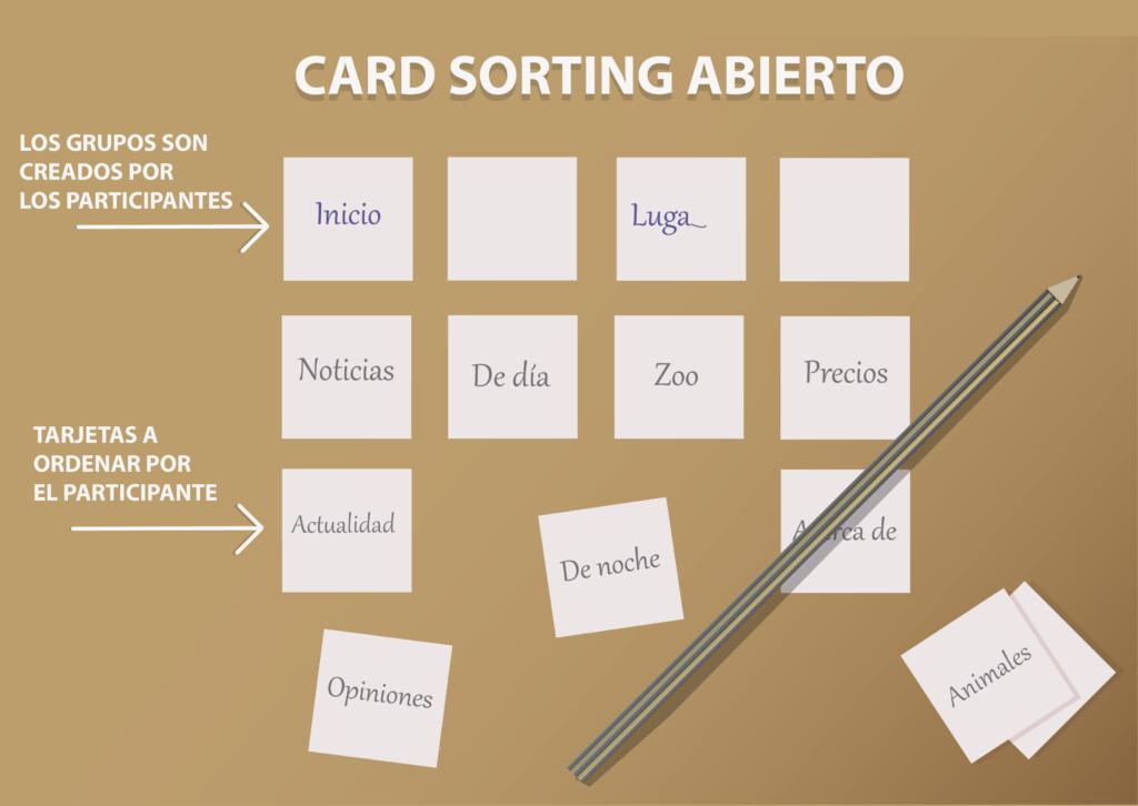 Ejemplo de Card sorting abierto