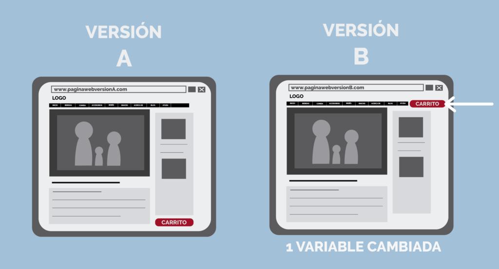 Infografia de como se comporta un test AB de Split test una técnica de evaluación que debes conocer