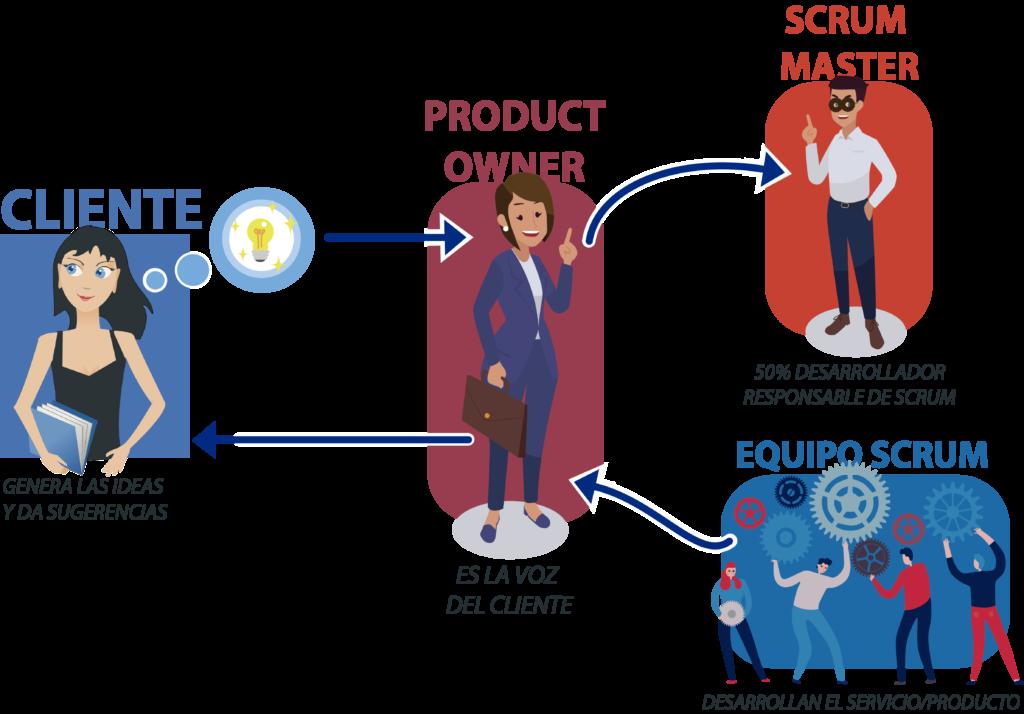 infografía sobre los roles de la metodología Scrum.