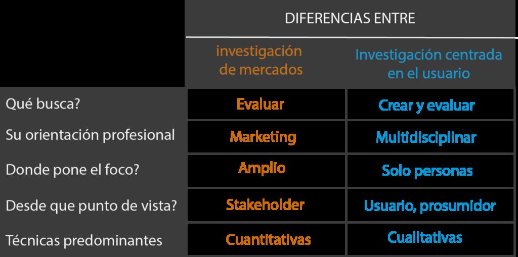 tabla con las diferencias entre la investigación de mercados y la investigación centrada en el usuario