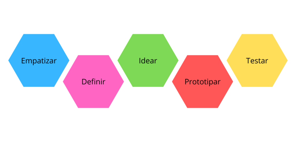 Design Thinking  possible incorporated